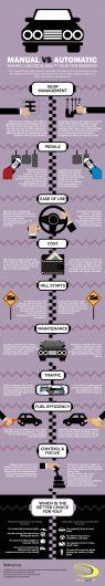 SMF IG Manual vs Automatic